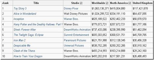 2010 filmleri
